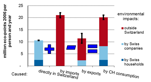 Environmental impacts of Swiss consumption and production